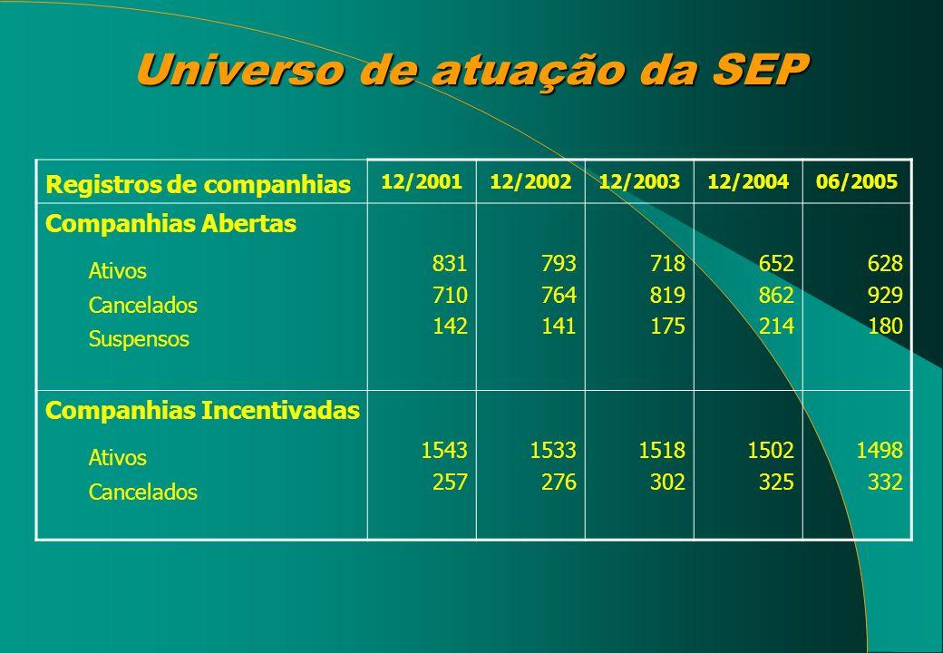 Universo de atuação da SEP