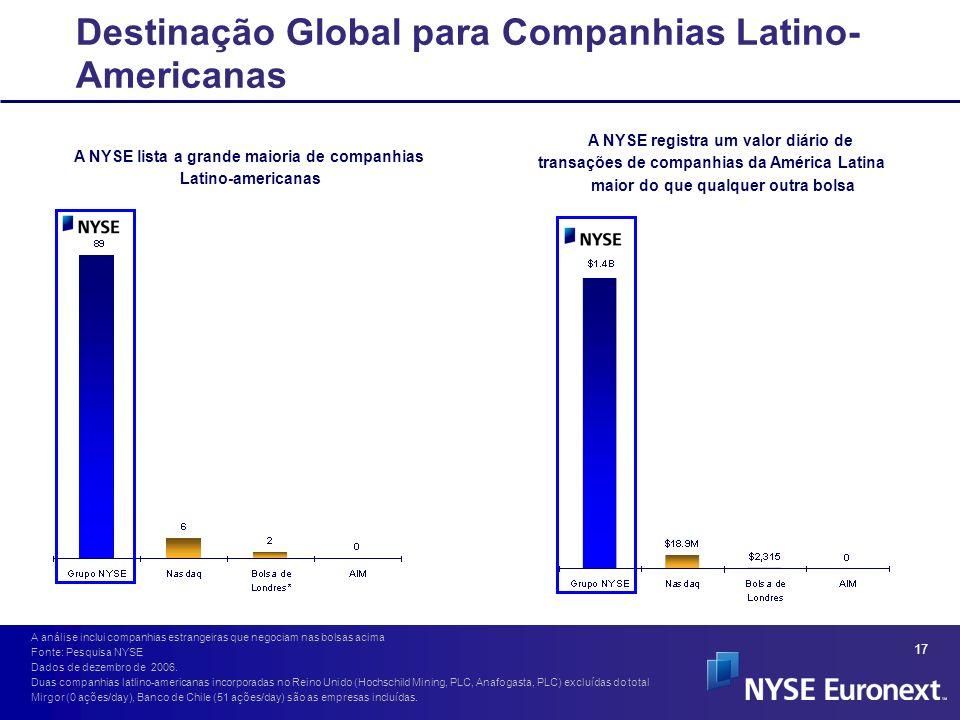 Destinação Global para Companhias Latino-Americanas