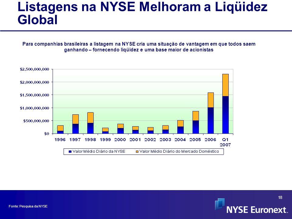 Listagens na NYSE Melhoram a Liqüidez Global