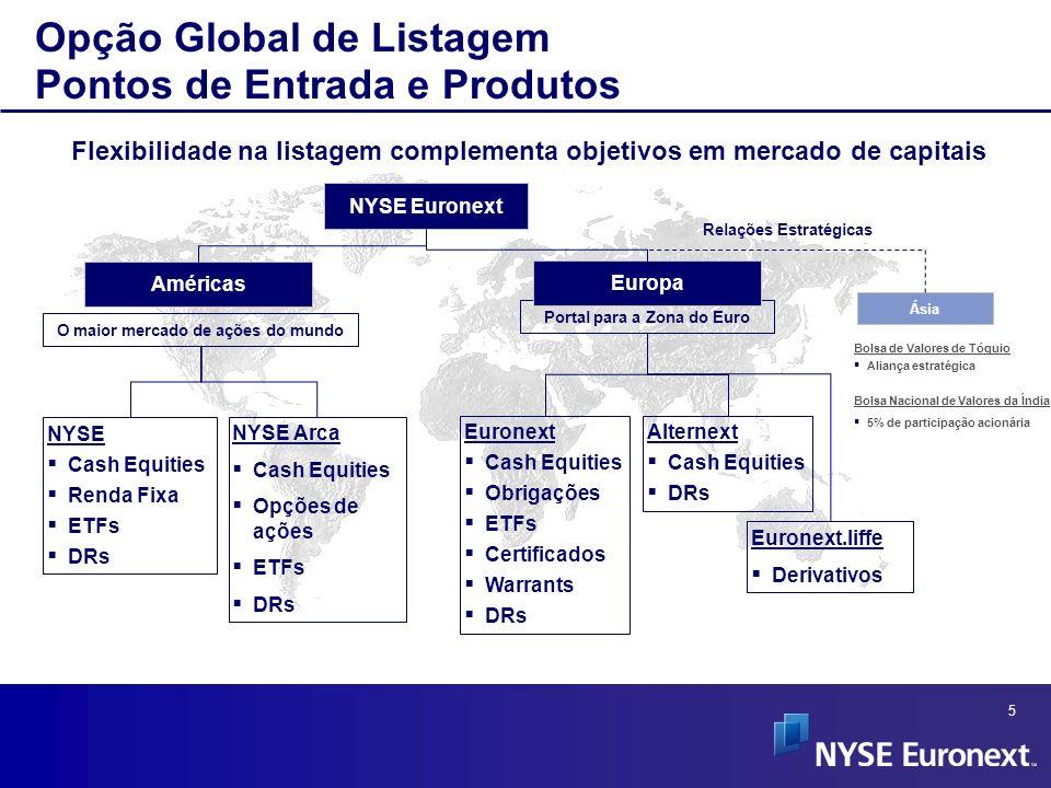 Opção Global de Listagem Pontos de Entrada e Produtos