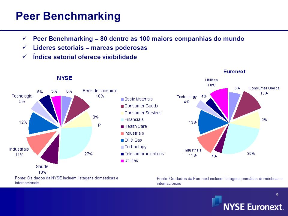 Peer Benchmarking Peer Benchmarking – 80 dentre as 100 maiors companhias do mundo. Líderes setoriais – marcas poderosas.