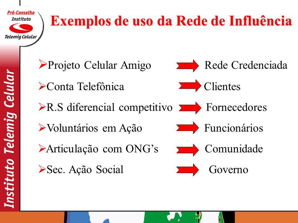 Exemplos de uso da Rede de Influência