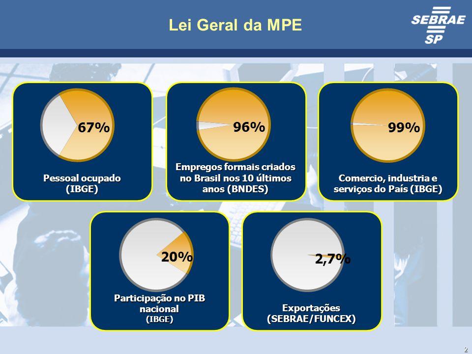 Lei Geral da MPE 67% 96% 99% 20% 2,7% Pessoal ocupado (IBGE)