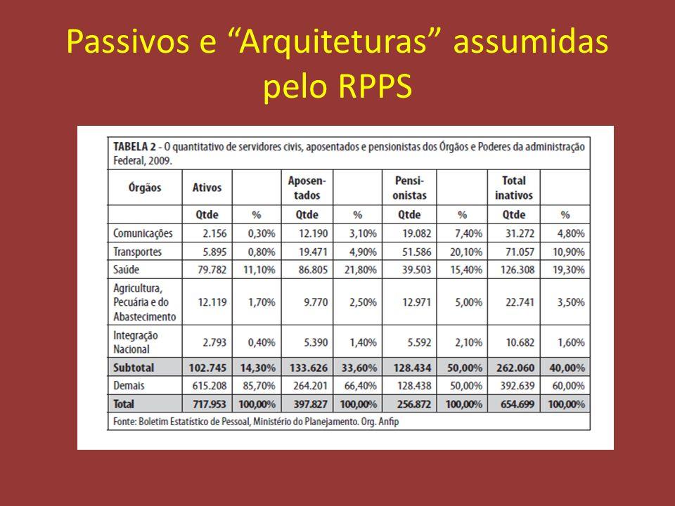 Passivos e Arquiteturas assumidas pelo RPPS