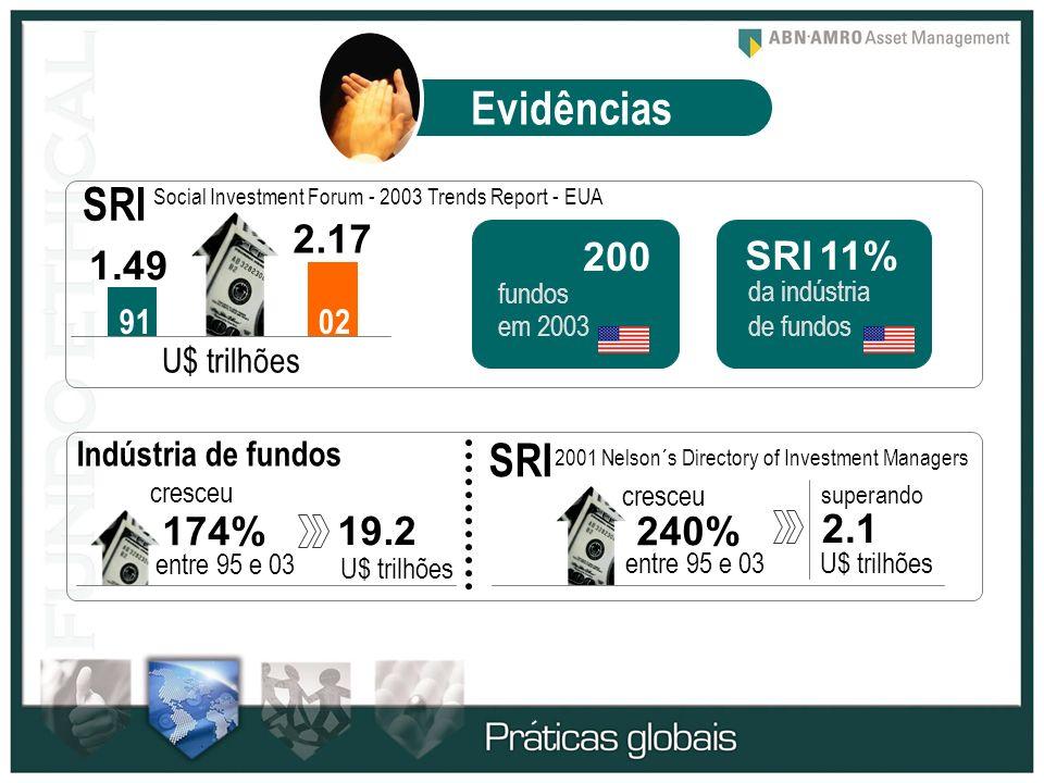 Evidências SRI SRI 2.17 200 SRI 11% 1.49 174% 19.2 240% 2.1 91 02