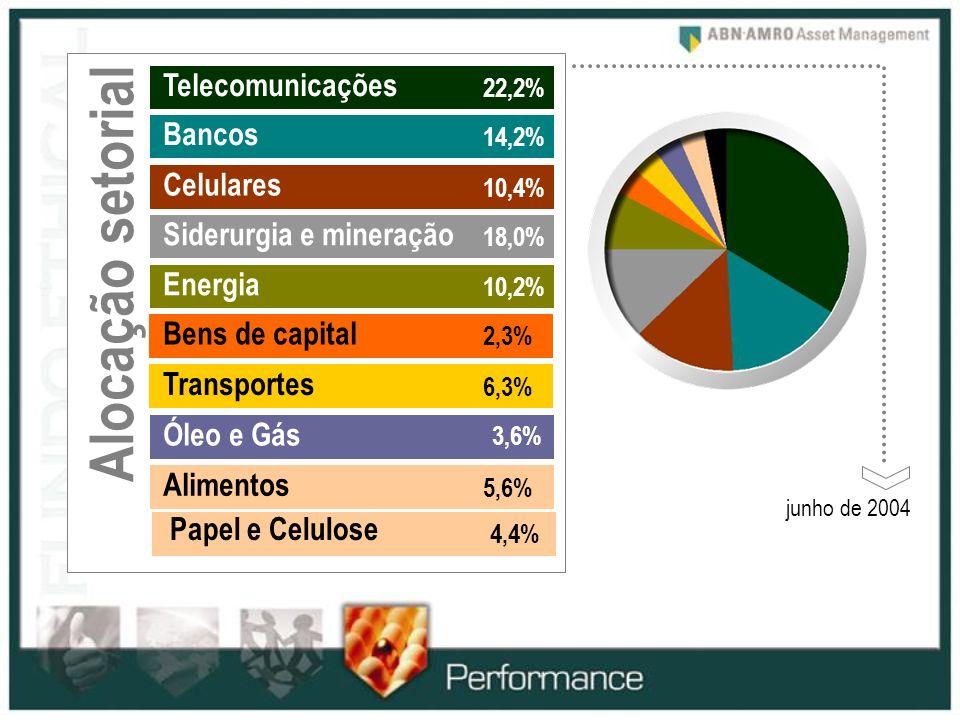 Alocação setorial Telecomunicações Bancos Celulares