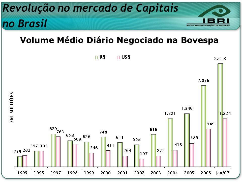 Volume Médio Diário Negociado na Bovespa