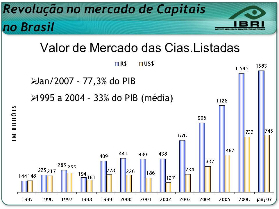 Valor de Mercado das Cias.Listadas