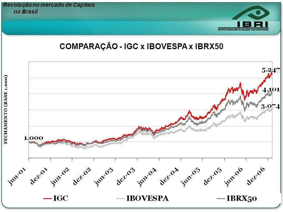 Revolução no mercado de Capitais no Brasil