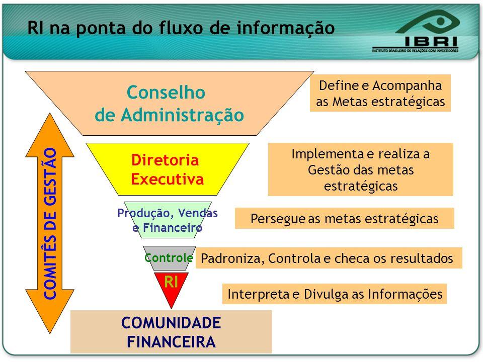 RI na ponta do fluxo de informação