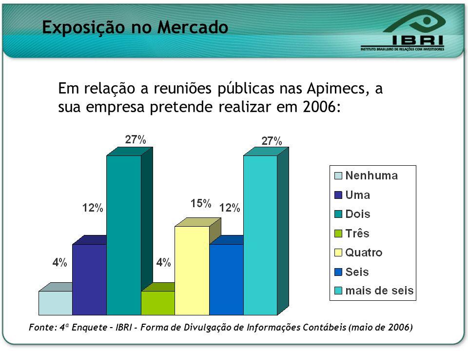 Exposição no Mercado Em relação a reuniões públicas nas Apimecs, a sua empresa pretende realizar em 2006: