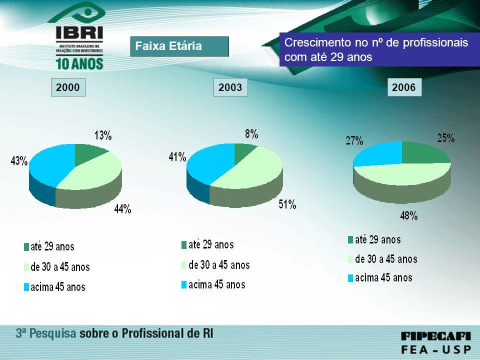 Crescimento no nº de profissionais com até 29 anos Faixa Etária