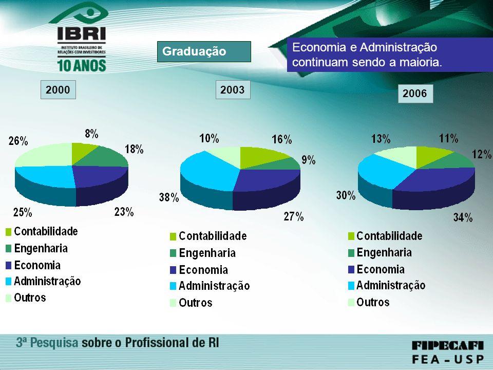 Economia e Administração continuam sendo a maioria. Graduação