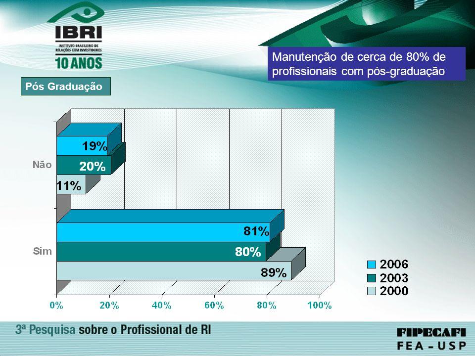 Manutenção de cerca de 80% de profissionais com pós-graduação