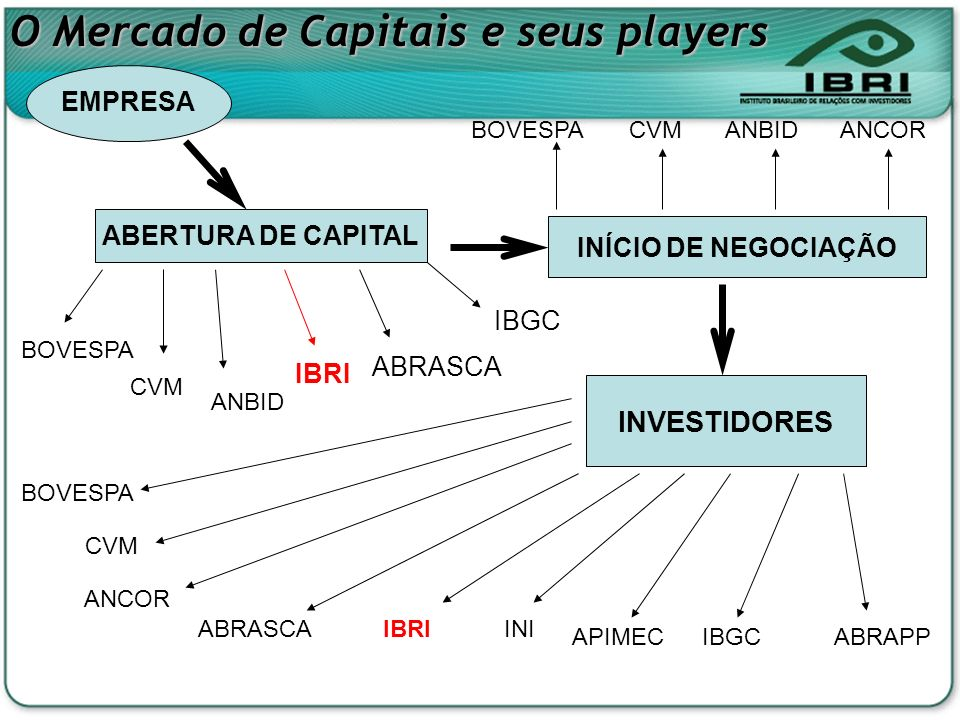 O Mercado de Capitais e seus players