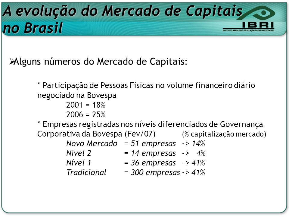 A evolução do Mercado de Capitais no Brasil