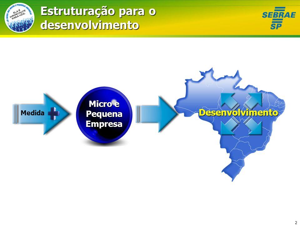 Estruturação para o desenvolvimento