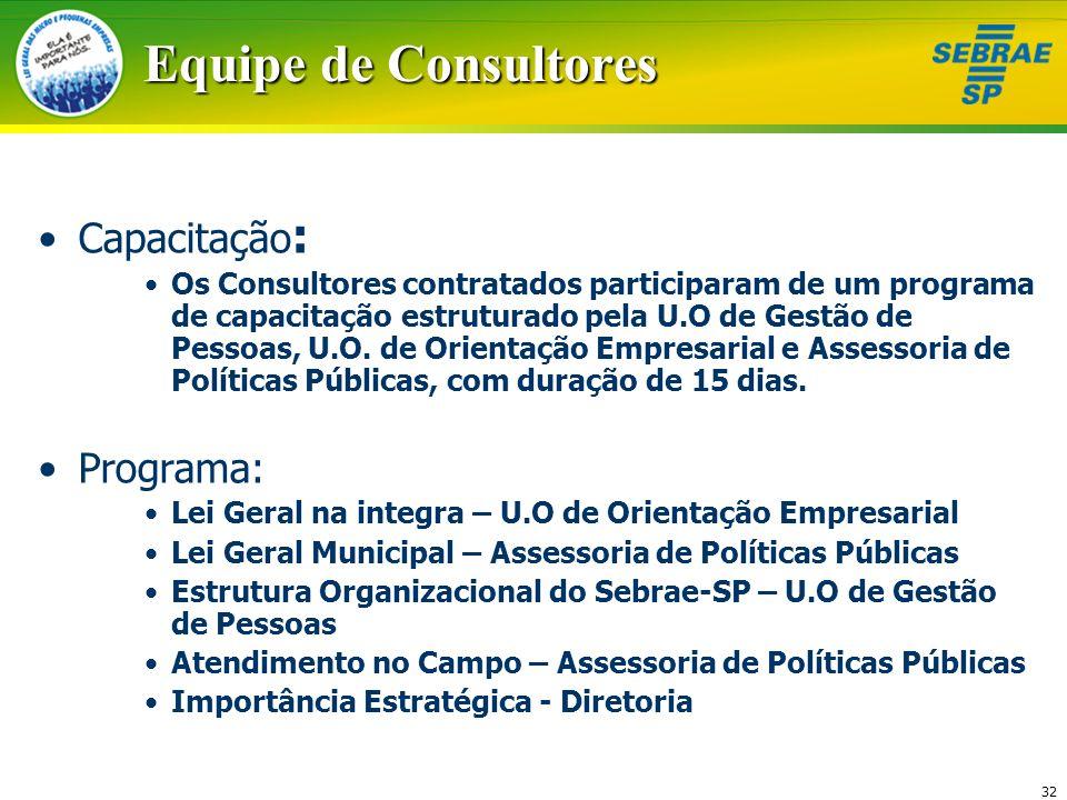 Equipe de Consultores Capacitação: Programa: