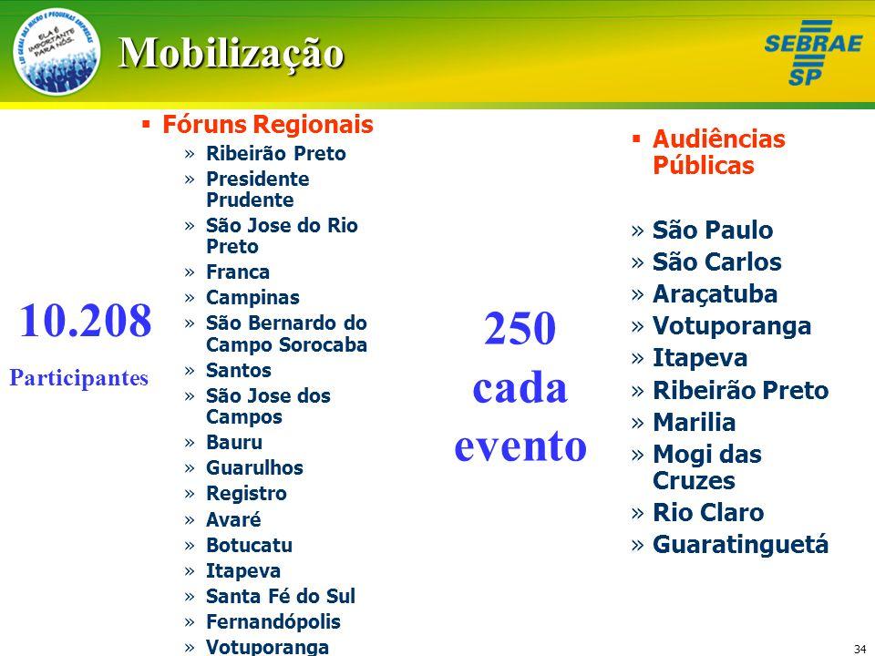 10.208 250 cada evento Mobilização Fóruns Regionais