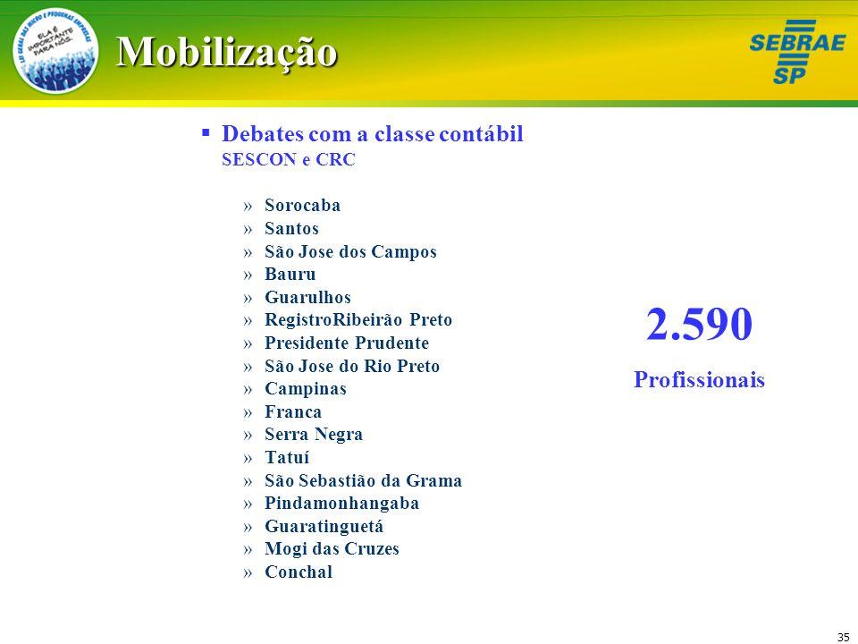 2.590 Mobilização Debates com a classe contábil Profissionais