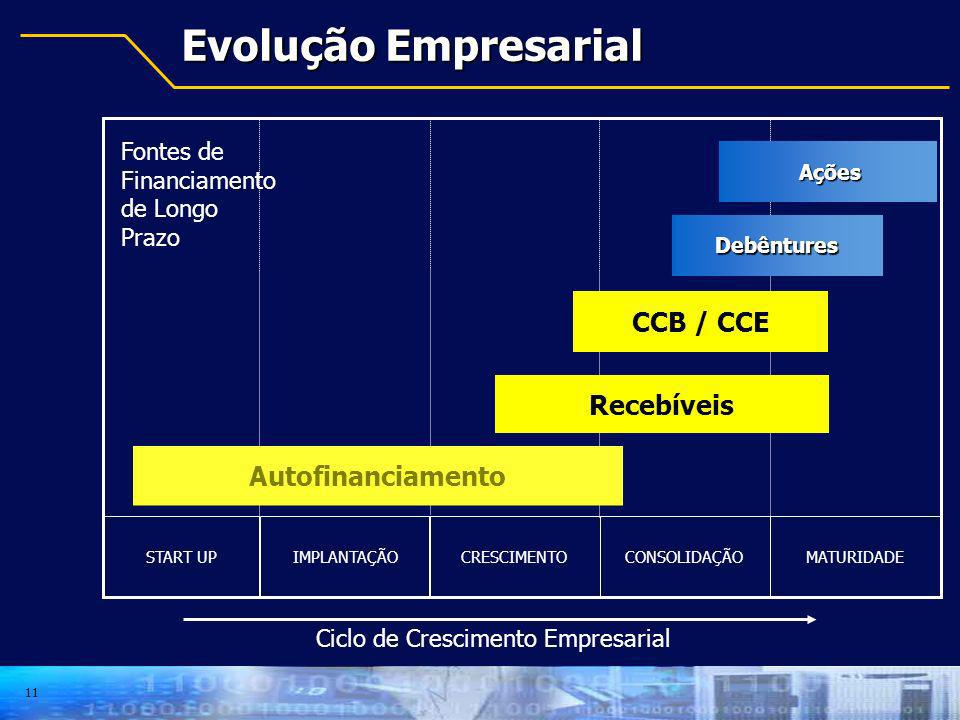 Evolução Empresarial CCB / CCE Recebíveis Autofinanciamento