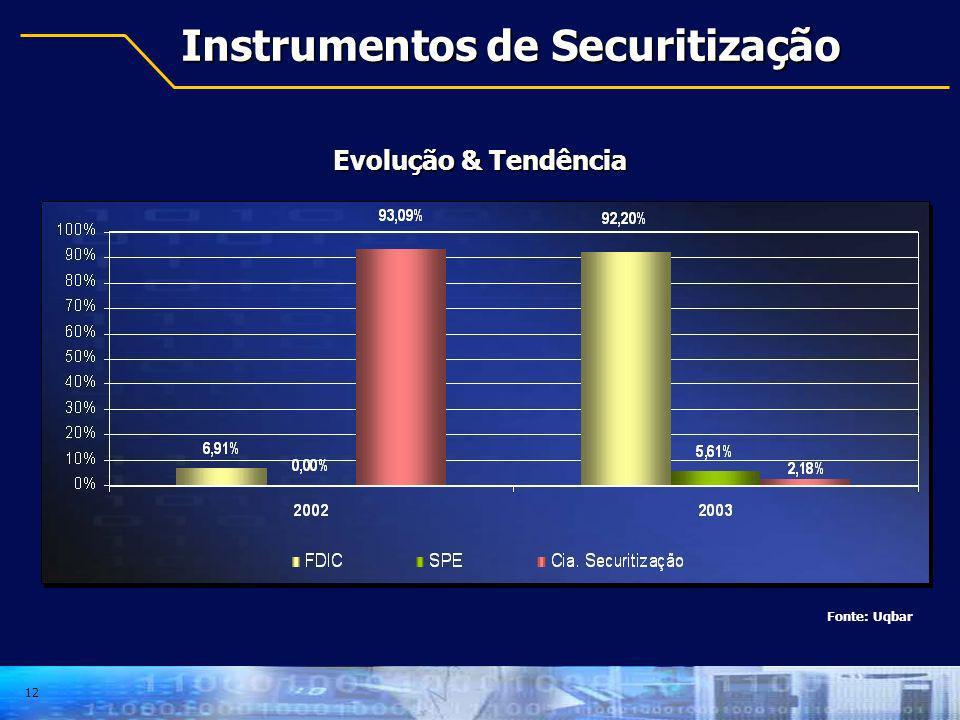 Instrumentos de Securitização