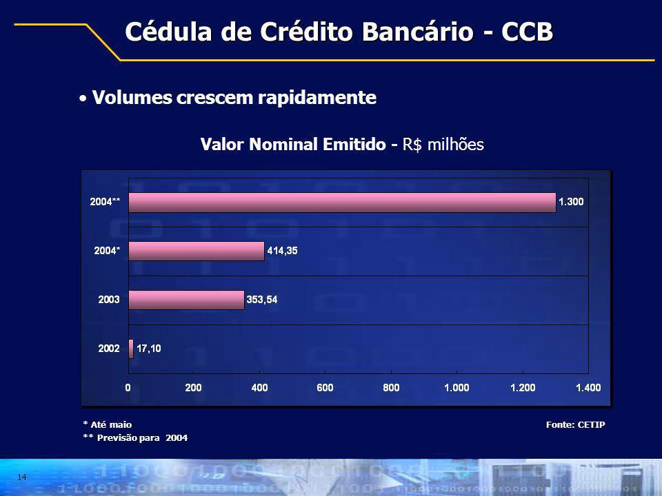 Cédula de Crédito Bancário - CCB
