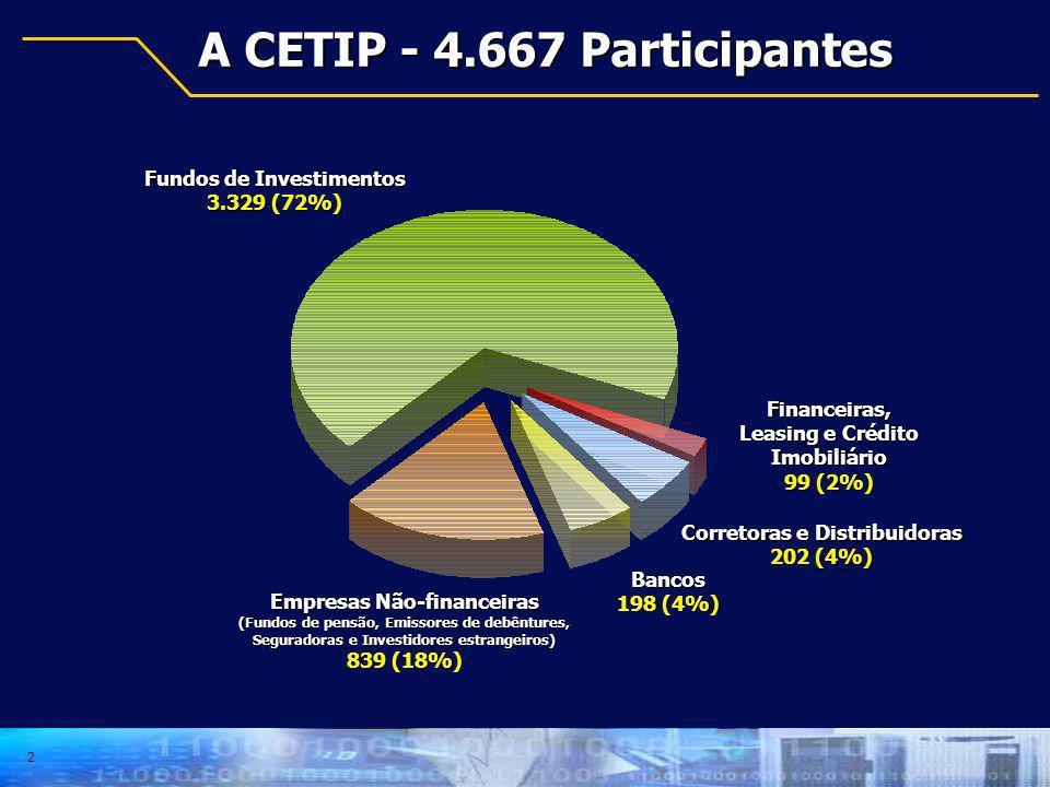 A CETIP - 4.667 Participantes