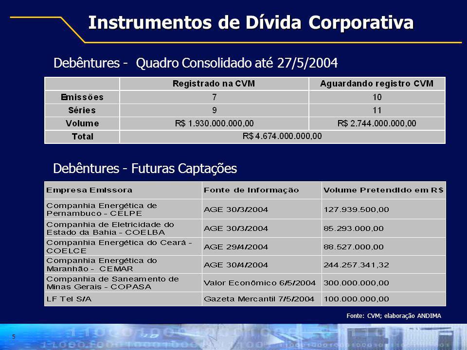 Instrumentos de Dívida Corporativa