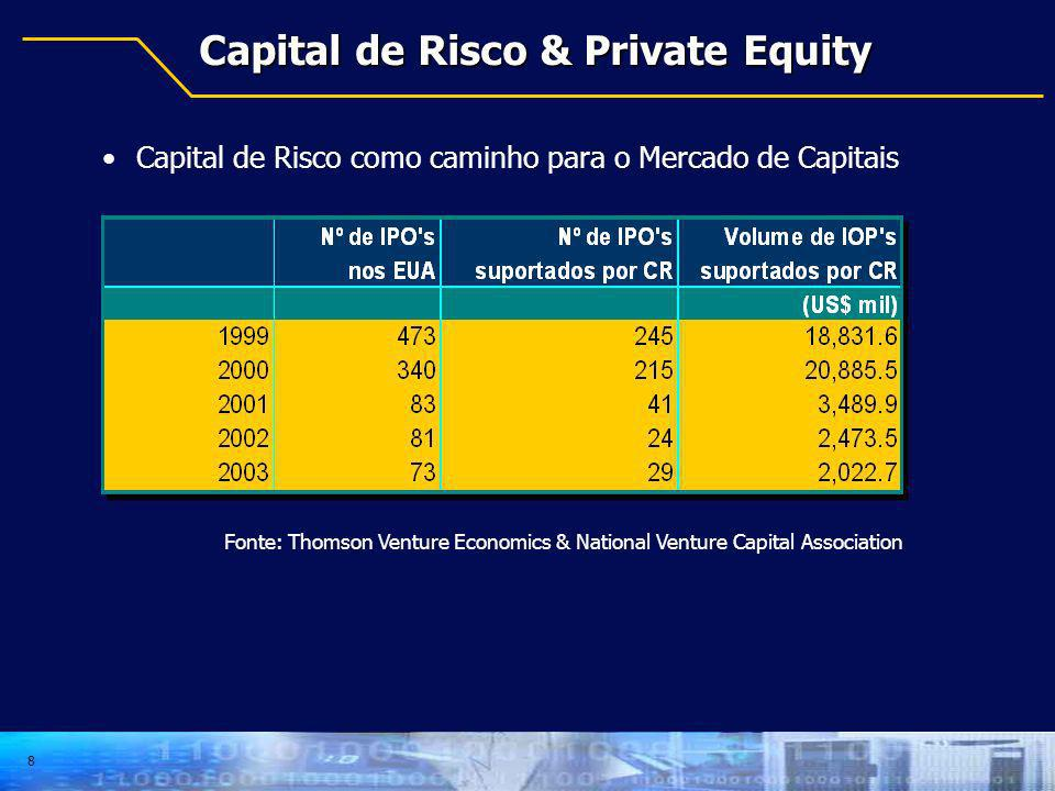 Capital de Risco & Private Equity