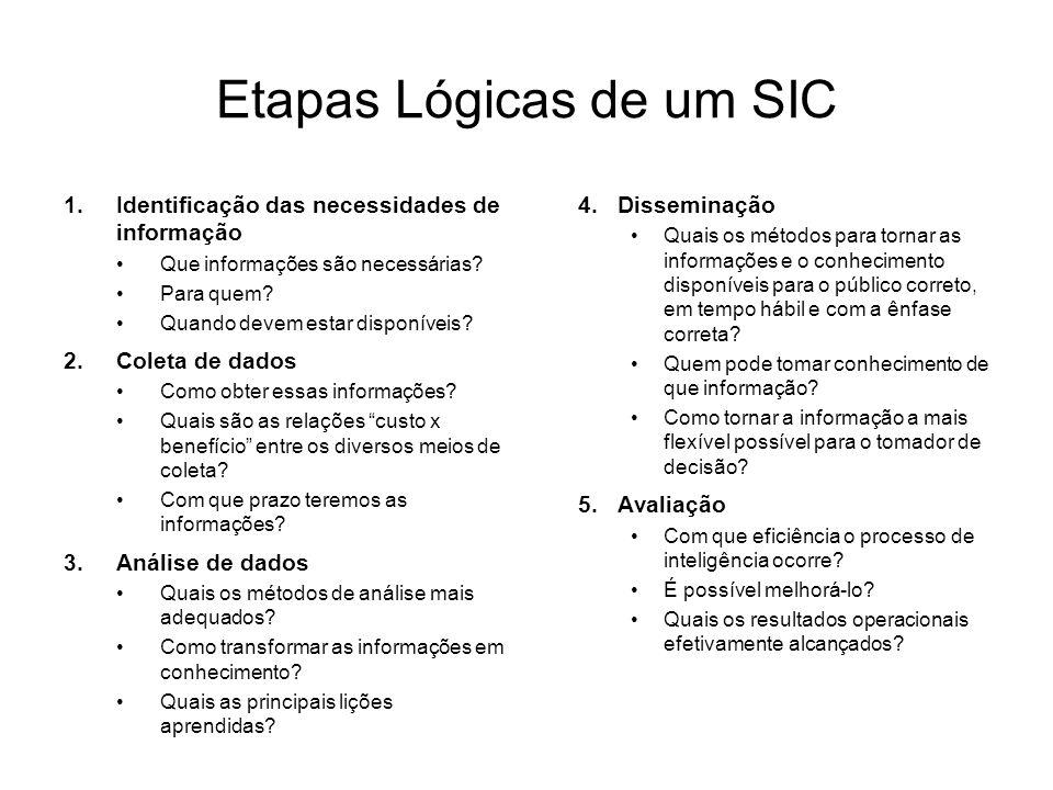 Etapas Lógicas de um SIC