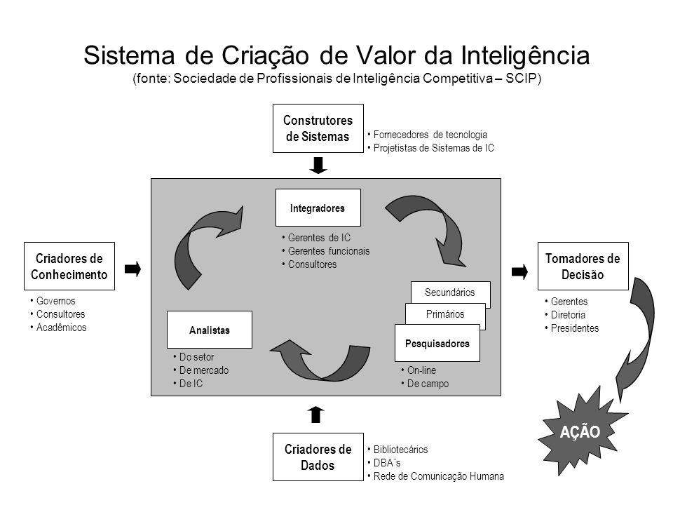 Criadores de Conhecimento Construtores de Sistemas