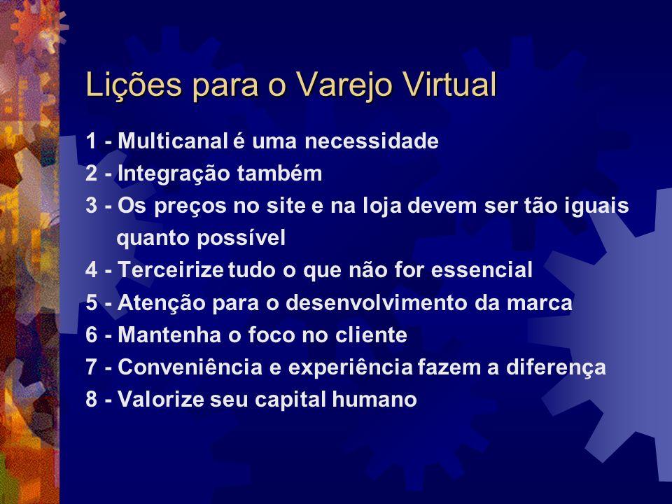 Lições para o Varejo Virtual