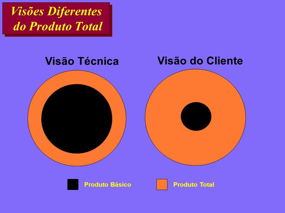 Visões Diferentes do Produto Total