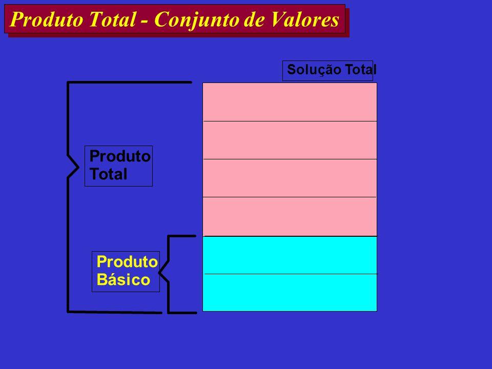 Produto Total - Conjunto de Valores