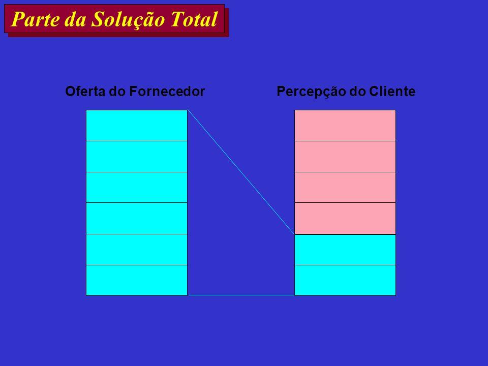 Parte da Solução Total Oferta do Fornecedor Percepção do Cliente