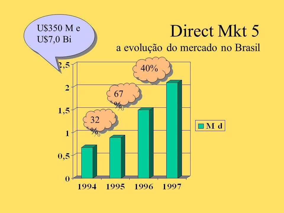 Direct Mkt 5 a evolução do mercado no Brasil