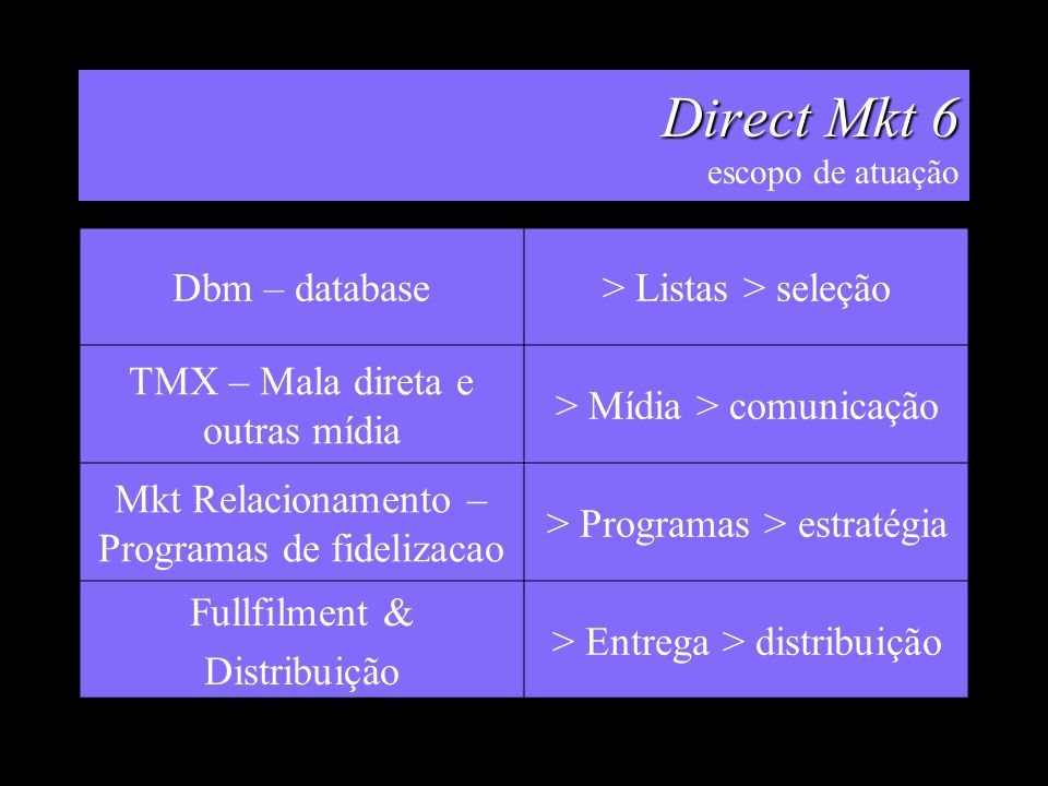 Direct Mkt 6 escopo de atuação
