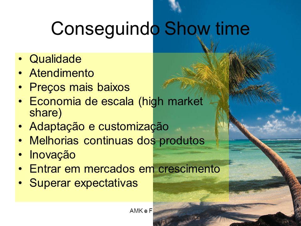Conseguindo Show time Qualidade Atendimento Preços mais baixos