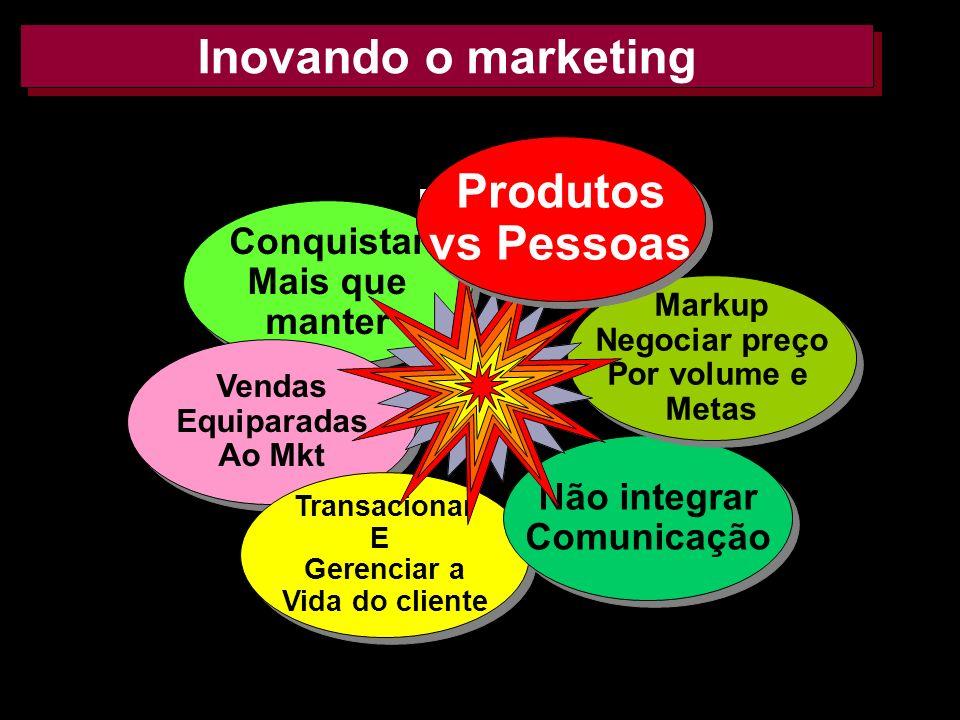 Pessoas Inovando o marketing Produtos vs Pessoas Conquistar Mais que
