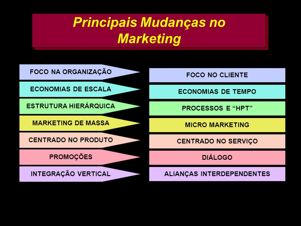 Principais Mudanças no Marketing