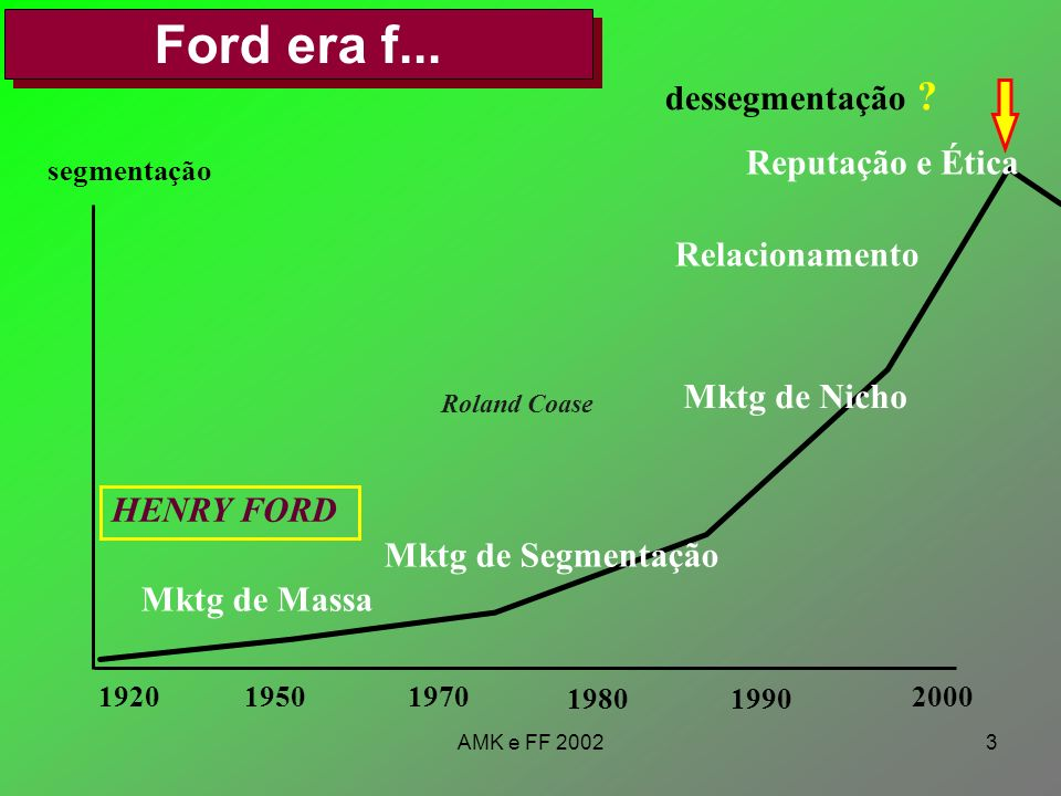 Ford era f... dessegmentação Reputação e Ética Relacionamento