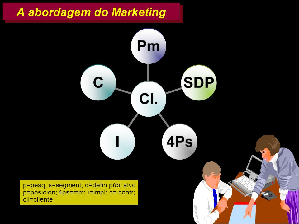 A abordagem do Marketing