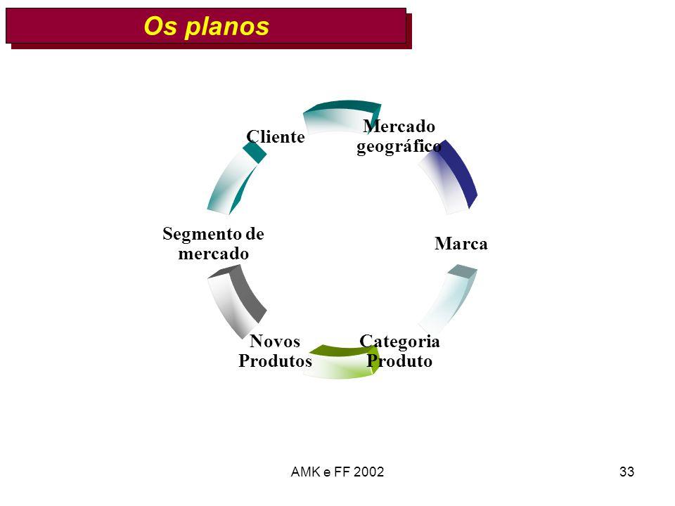 Os planos AMK e FF 2002