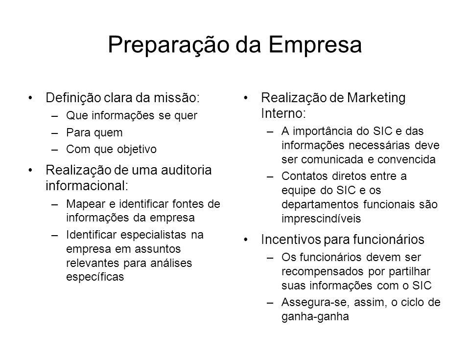 Preparação da Empresa Definição clara da missão: