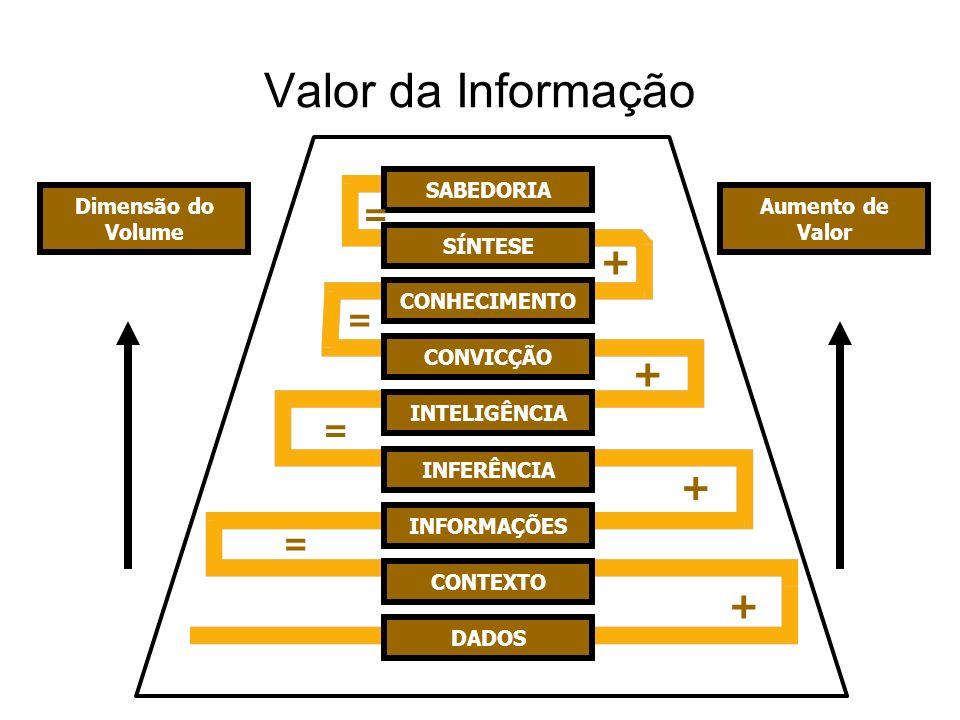 Valor da Informação + = SABEDORIA SÍNTESE CONHECIMENTO CONVICÇÃO