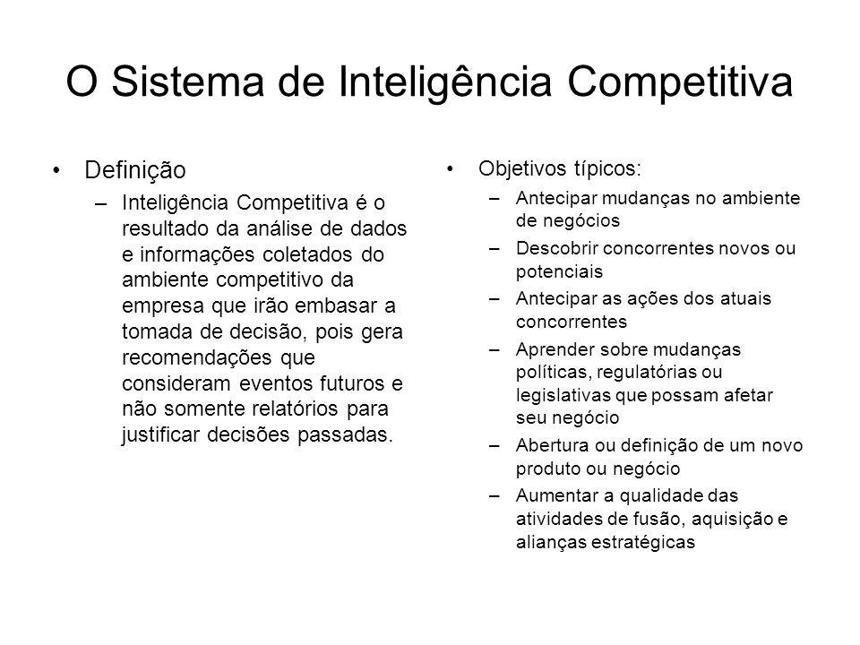 O Sistema de Inteligência Competitiva