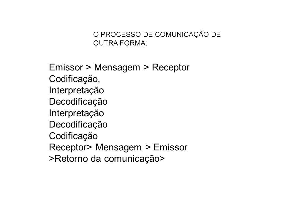 Emissor > Mensagem > Receptor Codificação, Interpretação