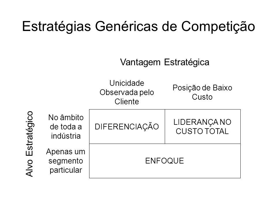Estratégias Genéricas de Competição