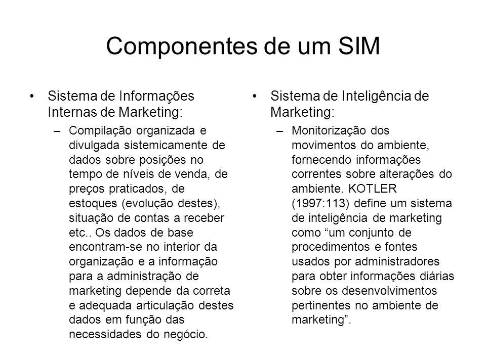 Componentes de um SIM Sistema de Informações Internas de Marketing: